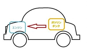 ガソリン自動車